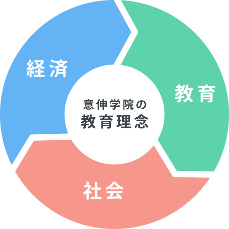 意伸学院の教育理念
